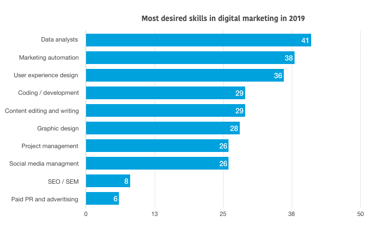 Most desired skills in digital marketing for 2019 - BigBox.Solutions